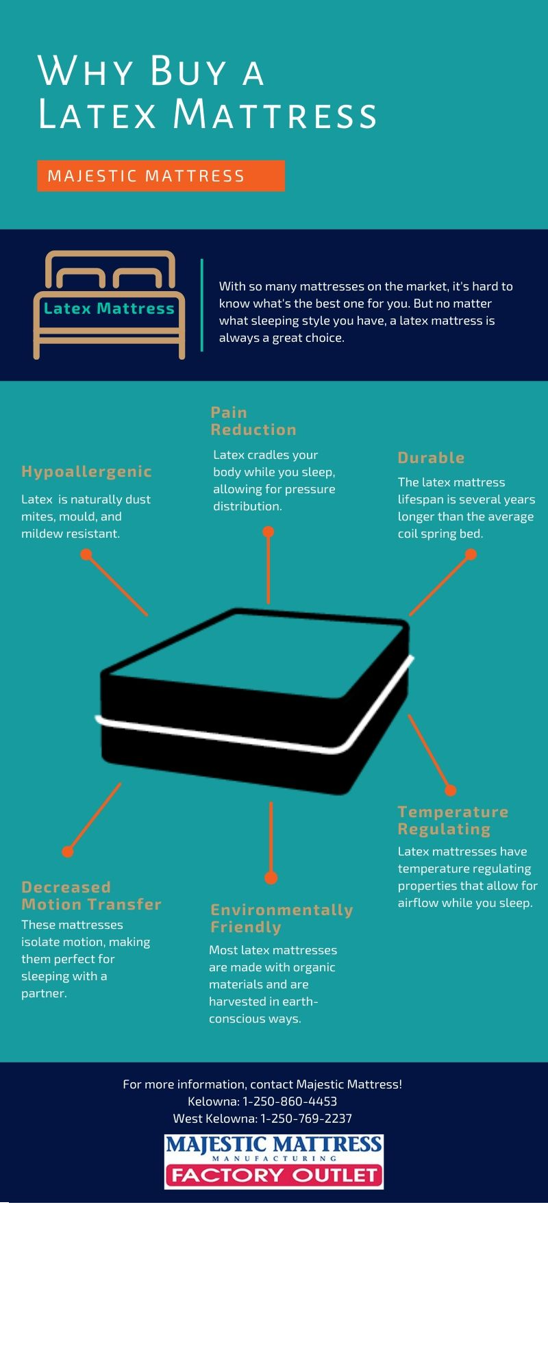 Latex Mattress Infographic